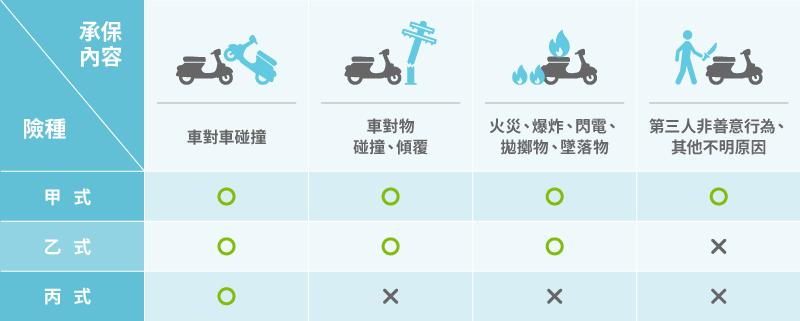 content %E4%B8%80%E5%BC%B5%E5%9C%96%E7%9C%8B%E6%87%82%E6%A9%9F%E8%BB%8A%E9%9A%AA4 - 車禍理賠賠給誰?圖解各種機車險的應用