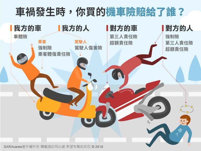 車禍理賠賠給誰?圖解各種機車險的應用