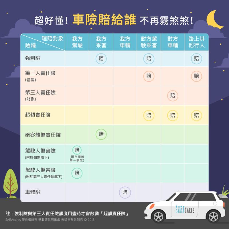 content %E8%B6%85%E5%A5%BD%E6%87%82 %E8%BB%8A%E9%9A%AA%E8%B3%A0%E7%B5%A6%E8%AA%B0%E4%B8%8D%E5%86%8D%E9%9C%A7%E7%85%9E%E7%85%9E  FB 80 - 各種車險大補帖快速搞懂!如何投保汽車險一點都不難!